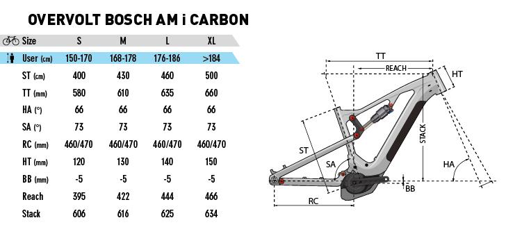 lapierre overvolt am 800i carbon e fully mit bosch. Black Bedroom Furniture Sets. Home Design Ideas