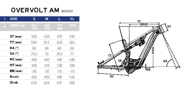 LAPIERRE Overvolt AM Bosch 2020 Rahmengeometrien