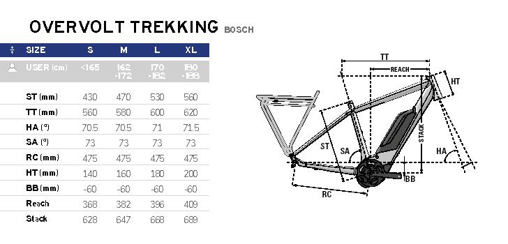 LAPIERRE Overvolt Trekking Herren Bosch 2020 Rahmengeometrien
