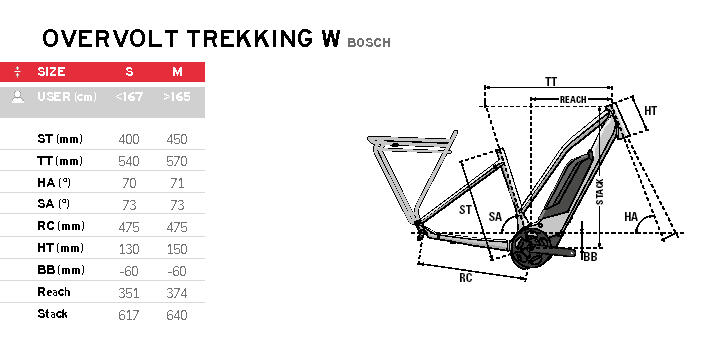 LAPIERRE-Overvolt-Trekking-Damen_Bosch-2020_Rahmengeometrien
