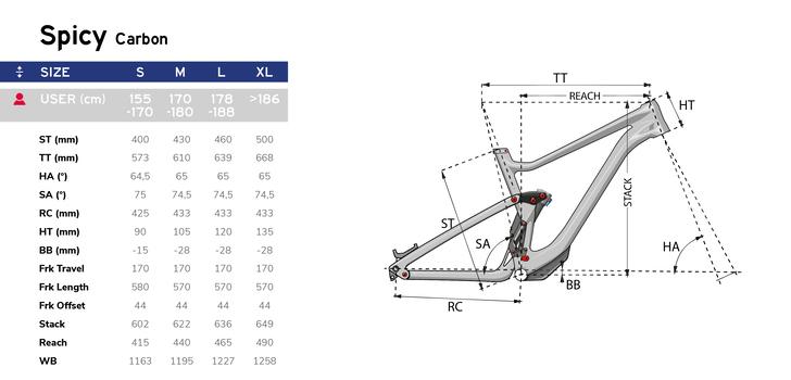 LAPIERRE-Spicy-Carbon-Rahmengeometrie-Modelle-2021