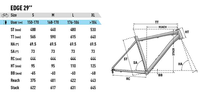Lapierre Edge 29er Rahmengeometrien 2019