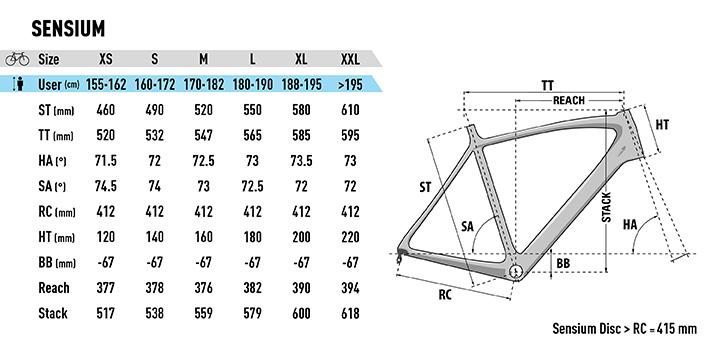 Lapierre Sensium Rahmengeometrien Modelle 2019