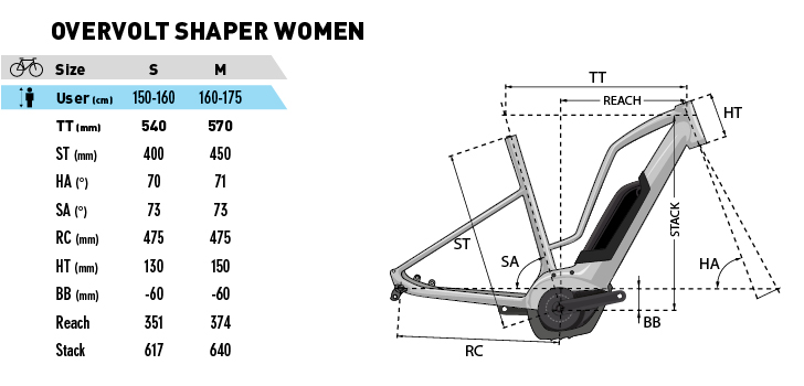 LAPIERRE Overvolt Shaper Women Rahmengeometrien Modelle 2019