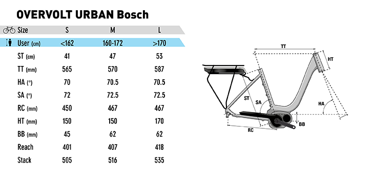 LAPIERRE Overvolt Urban Bosch Rahmengeometrien 2019