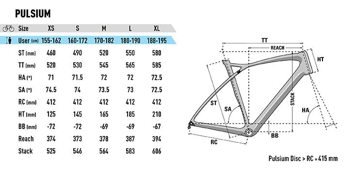 Lapierre Pulsium Rahmengeometrien 2019