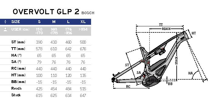 LAPIERRE_Overvolt_GLP-2_Rahmengeometrien_Modelle_2021