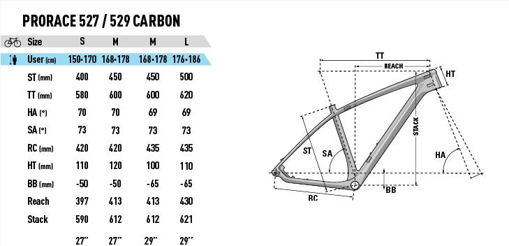 LAPIERRE_Pro_Race_527-529_Carbon_Rahmengeometrie_2018
